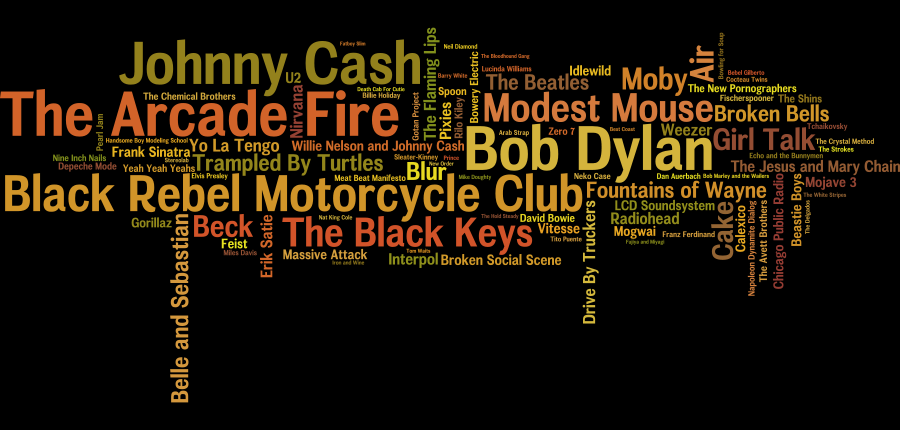 Word cloud of top 100 artists